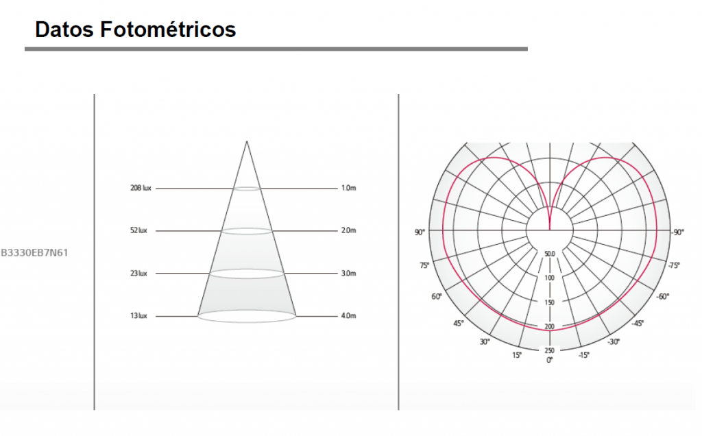 datos fotometricos